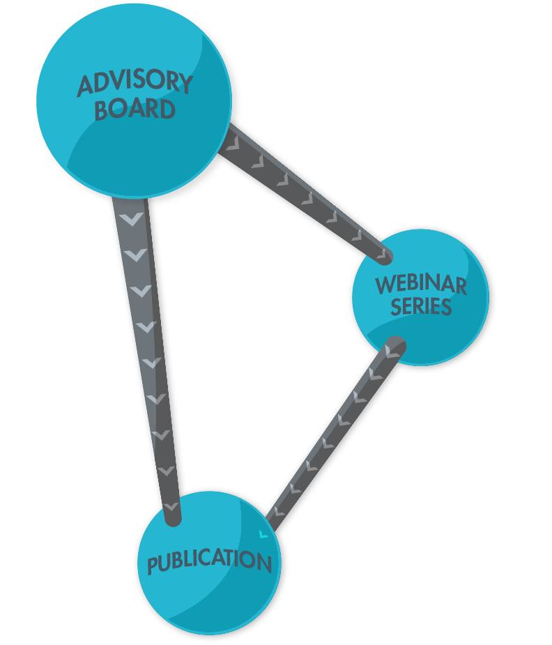 AdBoard PLUS - Advisory Board, Webinar Series, Publication